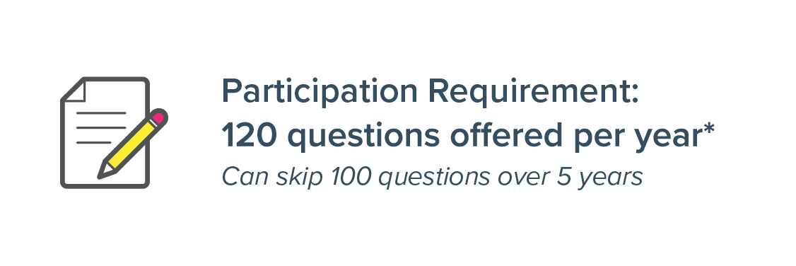 Participation Requirement: 120 questions offered per year can skip 100 questions over 5 years