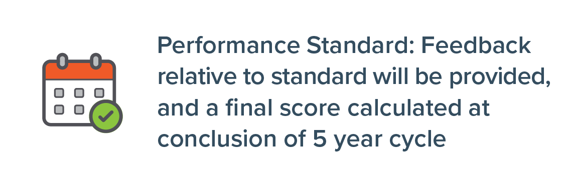 Performance Standard: Feedback relative to standard will be provided, and a final score calculated at conclusion of 5 year cycle